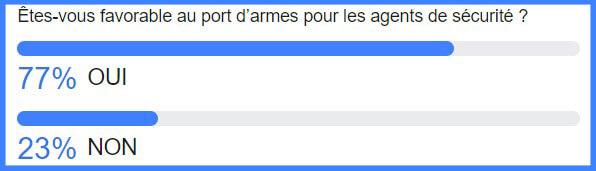 Resultats de sondage